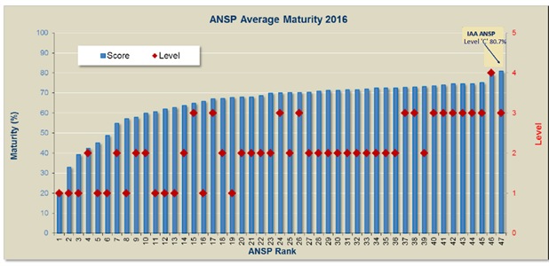 ANSP Safety Maturity