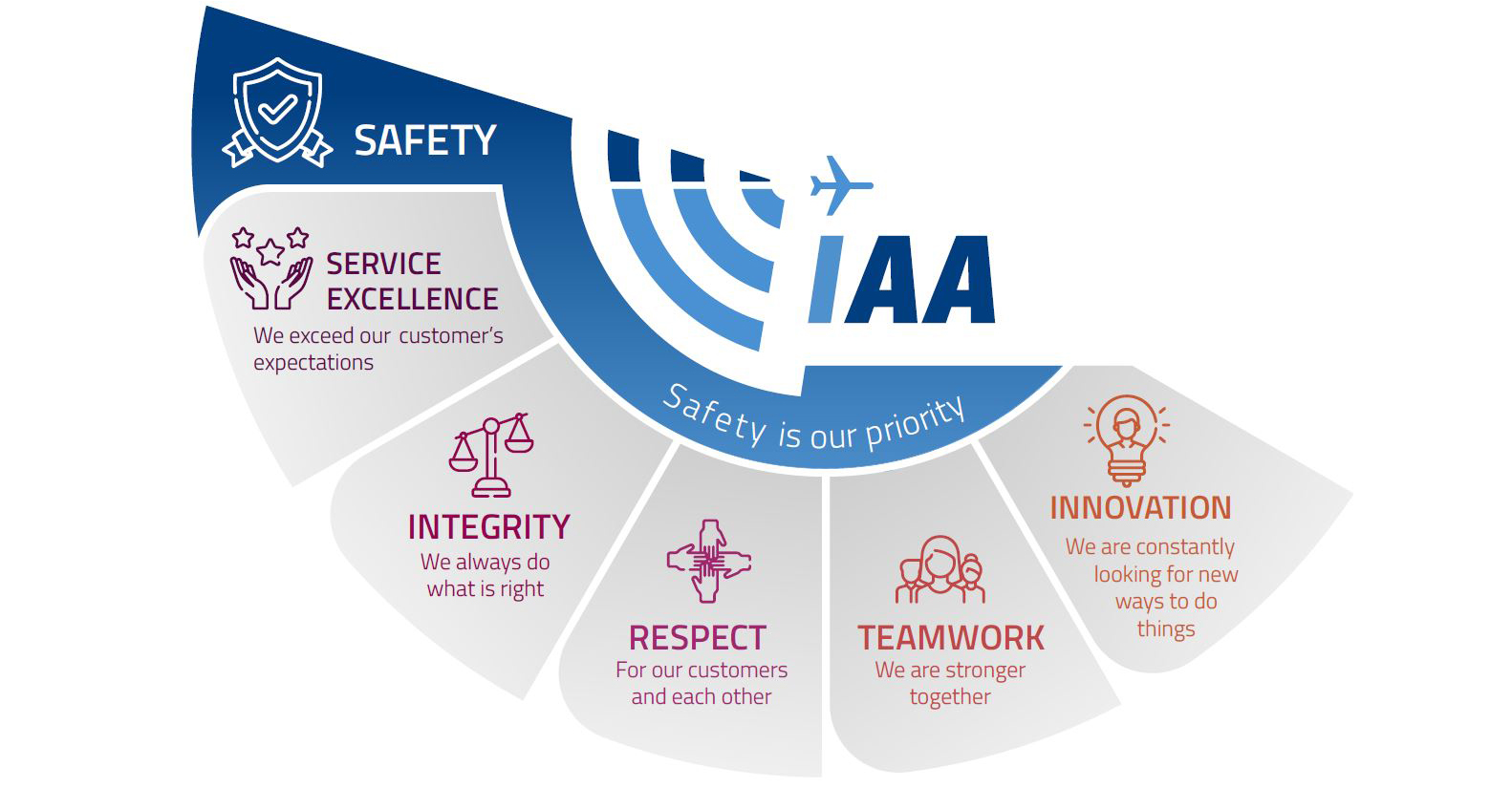 IAA values