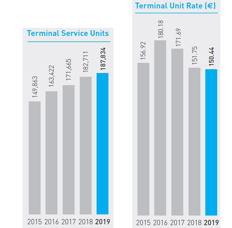 Terminal service units and rates