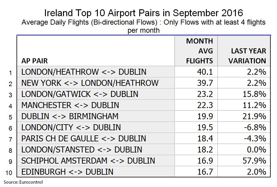 Aiport Pairs September 2016